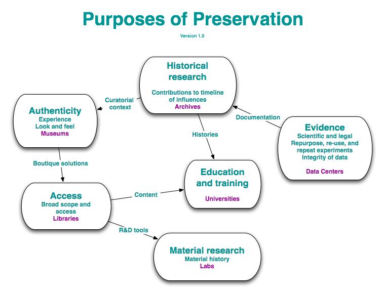 Preserving exe Diagram