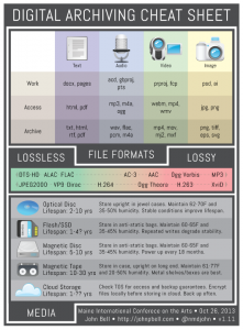 bell_digital_archiving_infographic