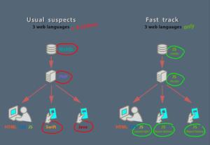 Fast-track mobile development